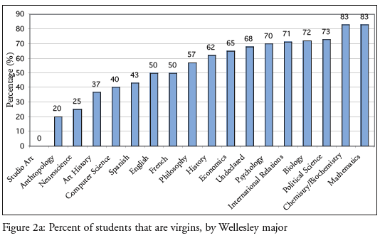 Virginity rates among students by major